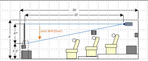 Dimensioni e Posizionamento telo Proiezione
