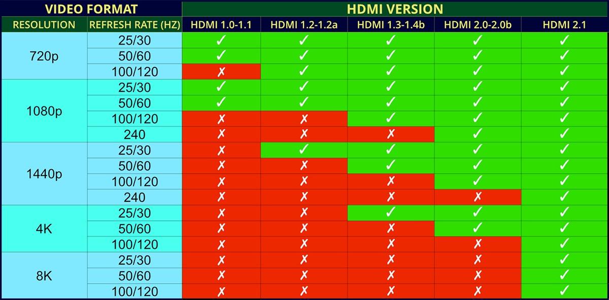 Formati Video HDMI